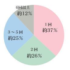 タイミング法妊娠率.jpg