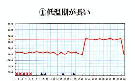 排卵障害基礎体温.jpg