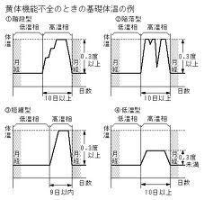 黄体機能不全の基礎体温.jpg