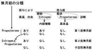 第1度無月経.jpg